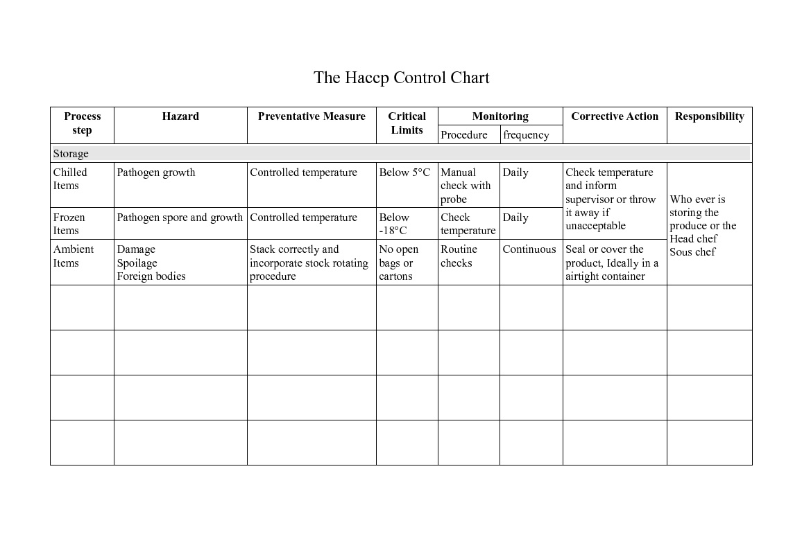 Haccp Control Chart For Storage