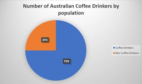 Number of Australian Coffee Drinkers by population