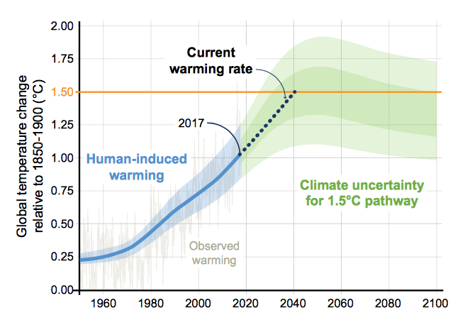 a degree of concern why global temperatures matter - A Degree of Concern: Why Global Temperatures Matter
