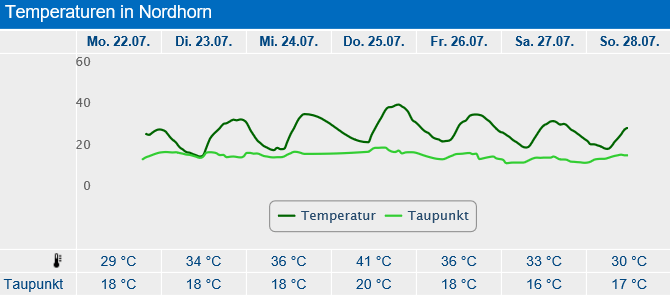 lingen cheated germanys new all time record high resulted from dwd weather service lousy station siting 1 - Lingen Cheated: Germany's New All-Time Record High Resulted From DWD Weather Service Lousy Station Siting