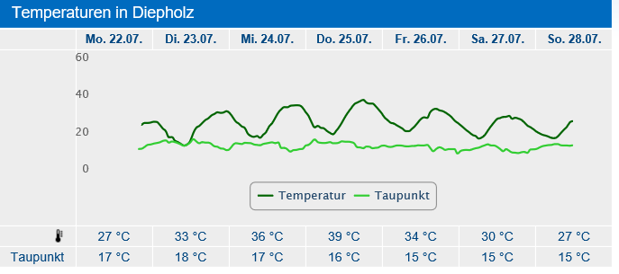 lingen cheated germanys new all time record high resulted from dwd weather service lousy station siting 3 - Lingen Cheated: Germany's New All-Time Record High Resulted From DWD Weather Service Lousy Station Siting