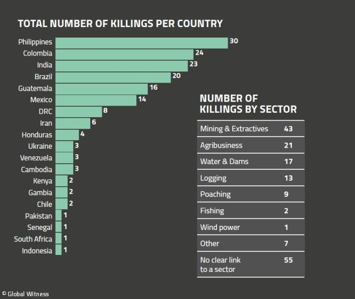 the deadliest environmental causes in 2018 protesting mining agribusiness dams 1 - The deadliest environmental causes in 2018: Protesting mining, agribusiness, dams