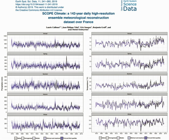 new study 3c cooling in the last 200 years 7c warmer 7800 years ago in france 1 - New Study: 3°C Cooling In The Last 200 Years, 7°C Warmer ~7800 Years Ago In France