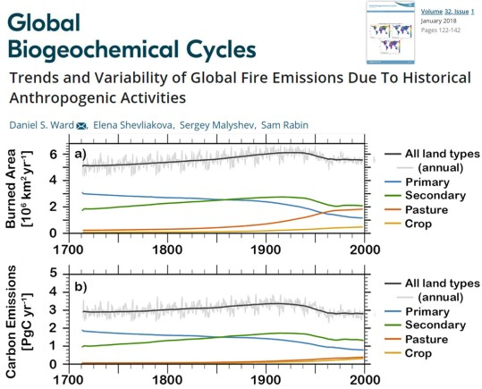 scientists rising co2 reduces firesaustralian global fires were more common in colder pre 1950s climates 2 - Scientists: Rising CO2 REDUCES Fires…Australian (Global) Fires Were More Common In Colder (Pre-1950s) Climates