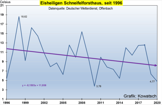 bucking the warming mid may ice saints in europe have intensified since 1996 4 - Bucking The 'Warming': Mid May 'Ice Saints' In Europe Have Intensified Since 1996!