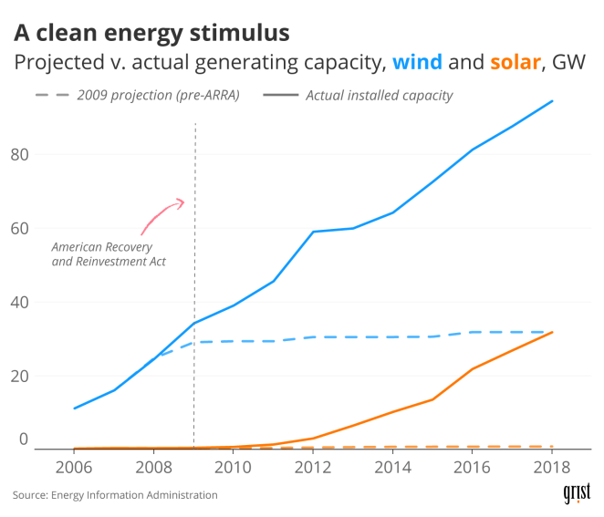 A line chart showing U.S. wind and solar generating capacity between 2006 and 2018, as well as capacity projections made in 2009 (before the American Recovery and Reinvestment Act). Actual capacity drastically outpaced the 2009 projections in the years that followed.