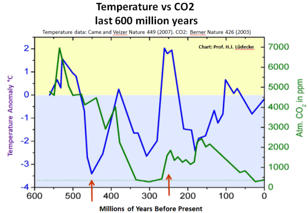 data from 2 independent studies show no correlation between co2 and temperature - Data From 2 Independent Studies Show No Correlation Between CO2 And Temperature