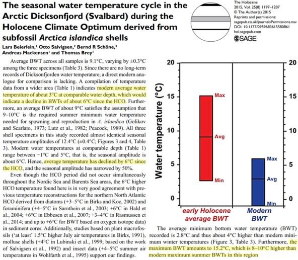 warmth demanding species glacier melt measurements affirm early holocene svalbard was 7c warmer than now 4 - Warmth-Demanding Species, Glacier Melt Measurements Affirm Early Holocene Svalbard Was 7°C Warmer Than Now