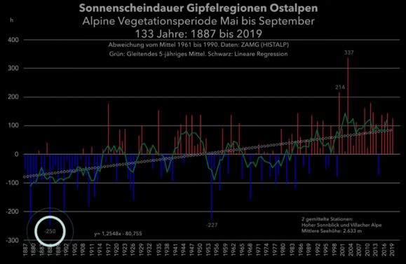 large increase in number of sunshine hours likely behind warming glacier retreat in alps since 1980 1 - Large Increase In Number Of Sunshine Hours Likely Behind Warming, Glacier Retreat In Alps Since 1980