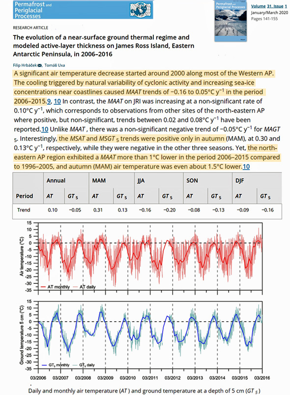 new study an east antarctica region has cooled 0 7c per decade since the 1980s 3 - New Study: An East Antarctica Region Has Cooled -0.7°C Per Decade Since The 1980s