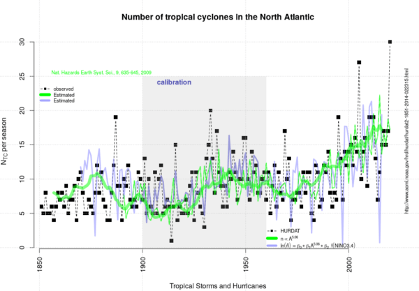 the number of tropical cyclones in the north atlantic 2 - The number of tropical cyclones in the North Atlantic