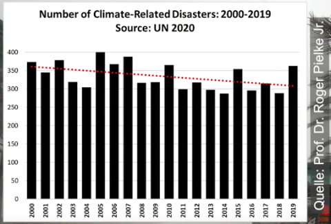 alarmist fantasies exposed un gets hit for fraudulent misleading press release on natural disasters 2 - Alarmist Fantasies Exposed: UN Get's Hit For Fraudulent, Misleading Press Release On Natural Disasters