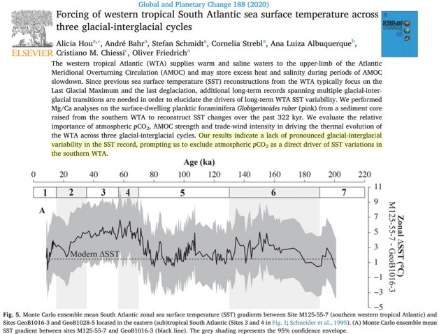 10 recent studies affirm it was regionally 2 6c warmer than today during the last glacial 2 - 10 Recent Studies Affirm It Was Regionally 2-6°C Warmer Than Today During The Last Glacial