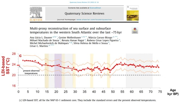 10 recent studies affirm it was regionally 2 6c warmer than today during the last glacial 4 - 10 Recent Studies Affirm It Was Regionally 2-6°C Warmer Than Today During The Last Glacial