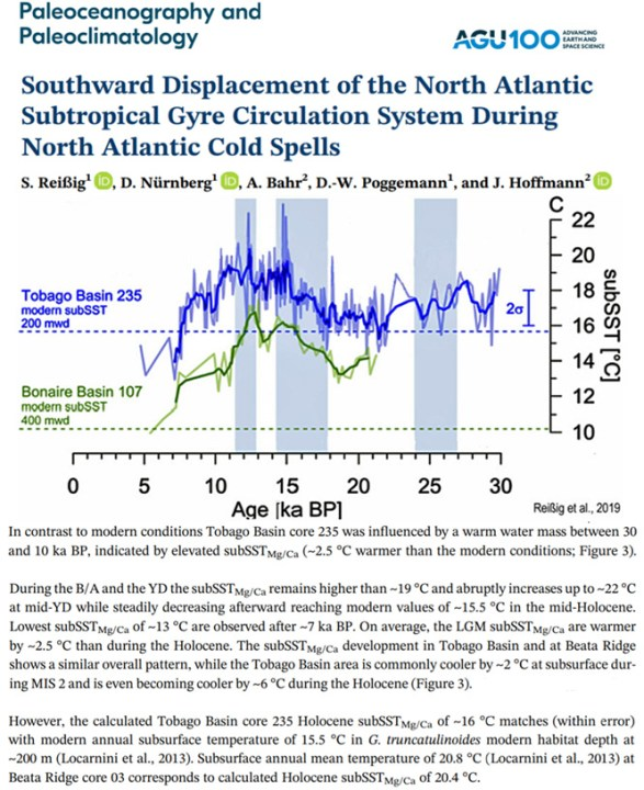 10 recent studies affirm it was regionally 2 6c warmer than today during the last glacial 6 - 10 Recent Studies Affirm It Was Regionally 2-6°C Warmer Than Today During The Last Glacial
