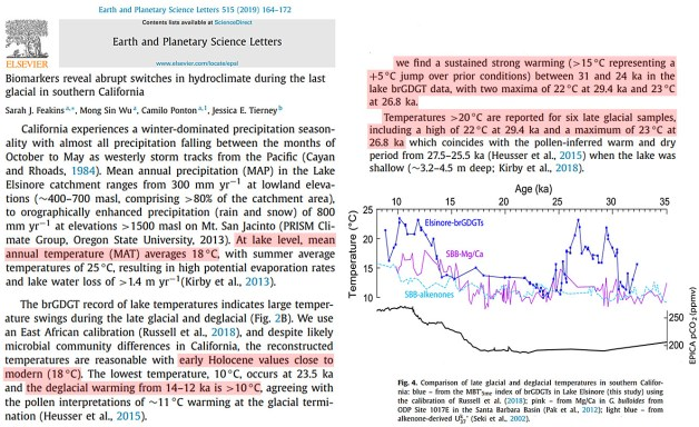 10 recent studies affirm it was regionally 2 6c warmer than today during the last glacial 8 - 10 Recent Studies Affirm It Was Regionally 2-6°C Warmer Than Today During The Last Glacial