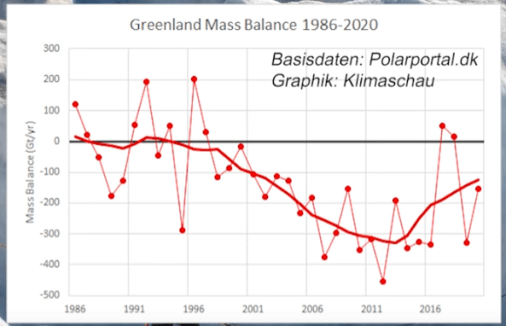 danish institute data greenland ice melt has slowed down significantly over past decade 1 - Danish Institute Data: Greenland Ice Melt Has Slowed Down Significantly Over Past Decade