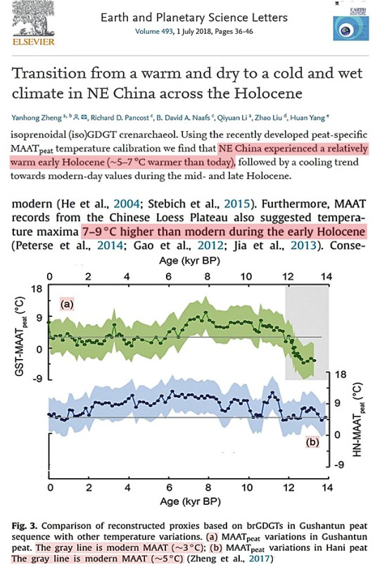 evidence surfaces that northeast china was 2 3c warmer than today during the mid 1800s - Evidence Surfaces That Northeast China Was 2-3°C Warmer Than Today During The Mid-1800s