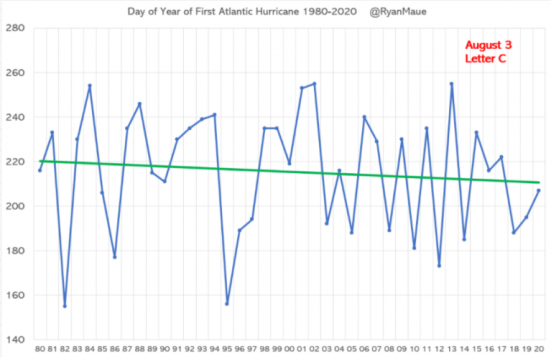"""fake hurricane news exposed average day of first hurricane formation contrary to media reports 1 - Fake Hurricane News Exposed: Average Day Of First Hurricane Formation """"Contrary To Media Reports"""""""