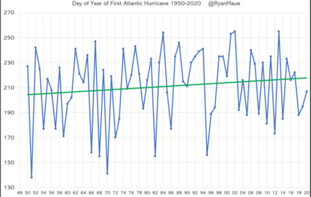 """fake hurricane news exposed average day of first hurricane formation contrary to media reports - Fake Hurricane News Exposed: Average Day Of First Hurricane Formation """"Contrary To Media Reports"""""""