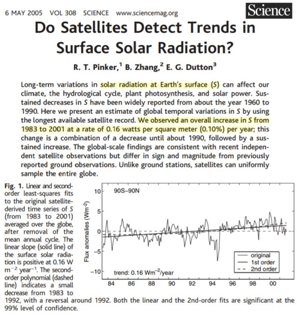 scientists continue to affirm rising incoming solar radiation drives recent warming in europe 3 - Scientists Continue To Affirm Rising Incoming Solar Radiation Drives Recent Warming In Europe