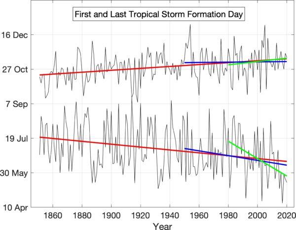should the official atlantic hurricane season be lengthened - Should the official Atlantic hurricane season be lengthened?