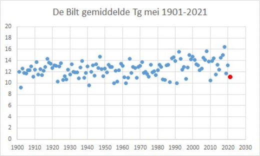 """silent spring may 2021 in netherlands poised to be memorably and remarkedly cold 3 - Silent Spring: May, 2021, In Netherlands Poised To Be """"Memorably"""" And """"Remarkedly Cold"""""""