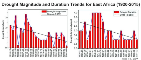 several more new studies show drought is now less common and severe than centuries millennia ago 5 - Several More New Studies Show Drought Is Now Less Common And Severe Than Centuries, Millennia Ago