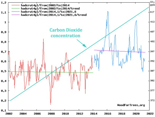 the hadcrut4 global temperature dataset now unveils a cooling trend for the last 7 5 years 2 - The HadCRUT4 Global Temperature Dataset Now Unveils A Cooling Trend For The Last 7.5 Years
