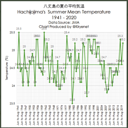 tokyo sees no july warming in 3 decadeshachijojima no july warming in almost 100 years 2 - Tokyo Sees No July Warming In 3 Decades…Hachijojima No July Warming In Almost 100 Years!