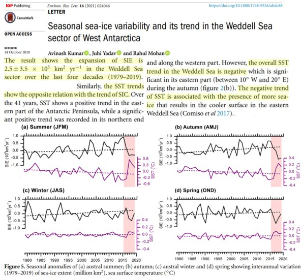 more evidence antarctica has been cooling regional sea ice increasing for over 40 years - More Evidence Antarctica Has Been Cooling, Regional Sea Ice Increasing For Over 40 Years