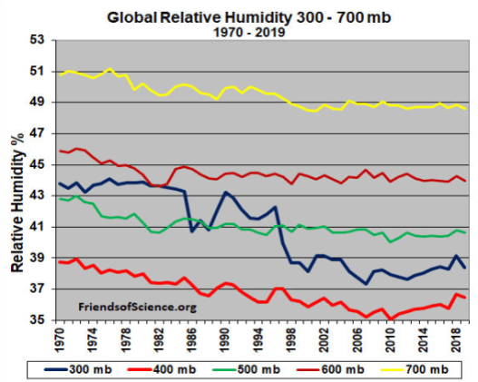 veteran chemical engineer recent warming likely caused by relative humidity decrease not co2 ghg 1 - Veteran Chemical Engineer: Recent Warming Likely Caused By Relative Humidity Decrease, Not CO2 GHG