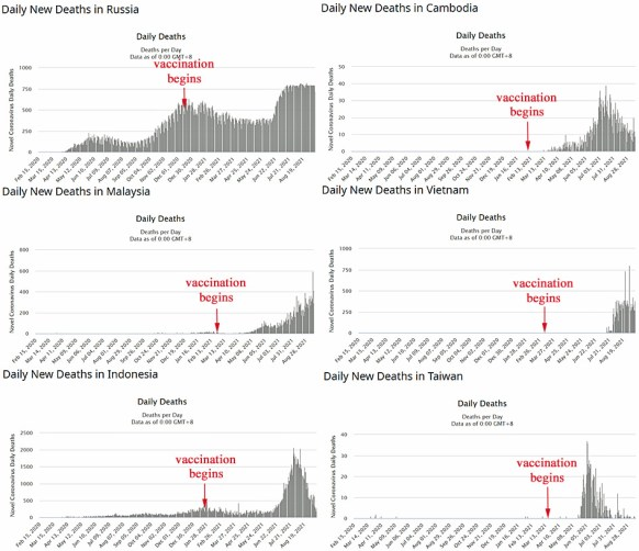 counterintuitive more vaccinations leads to more infections hospitalizations deaths 9 - Counterintuitive: More Vaccinations Leads To More Infections, Hospitalizations, Deaths