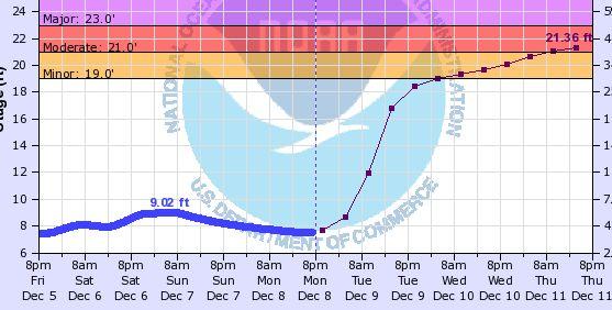 flooding forecast