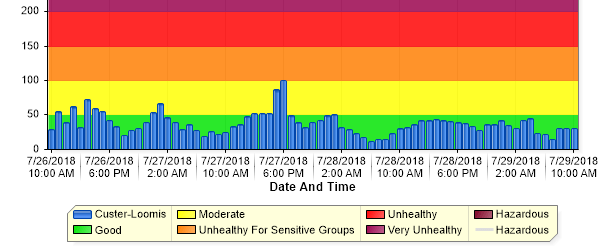custer loomis air quality graph as of 1000 2018-07-29