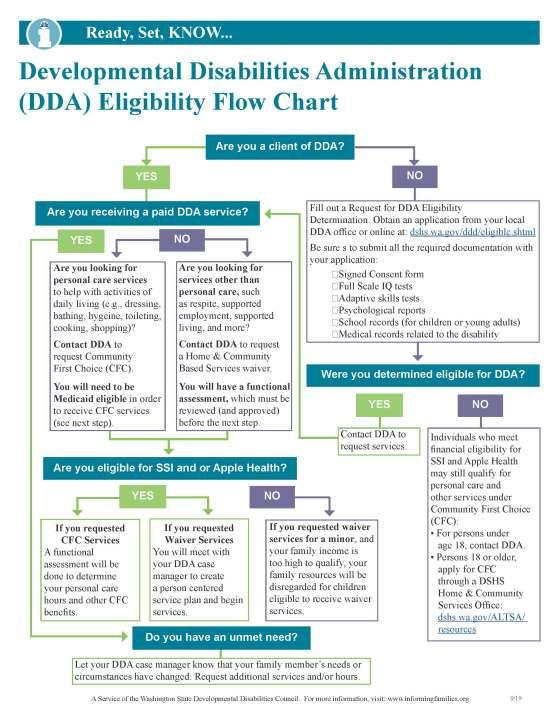 DDA Eligibility Flow Chart IF