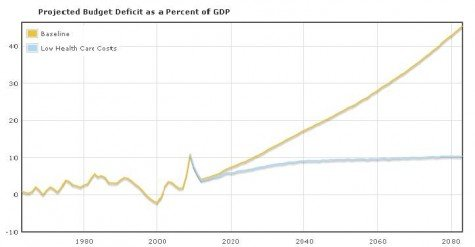 Great graph about health care and debt