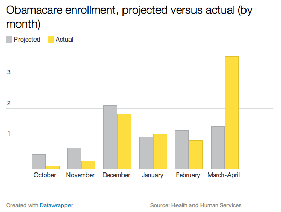 Tons of good news about Obamacare this week