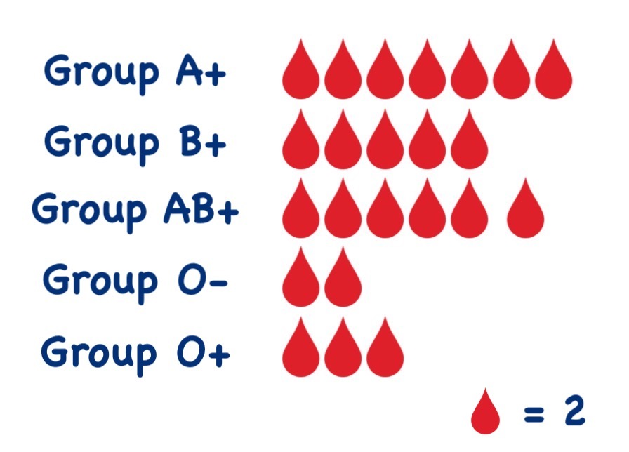 blood group pictograph