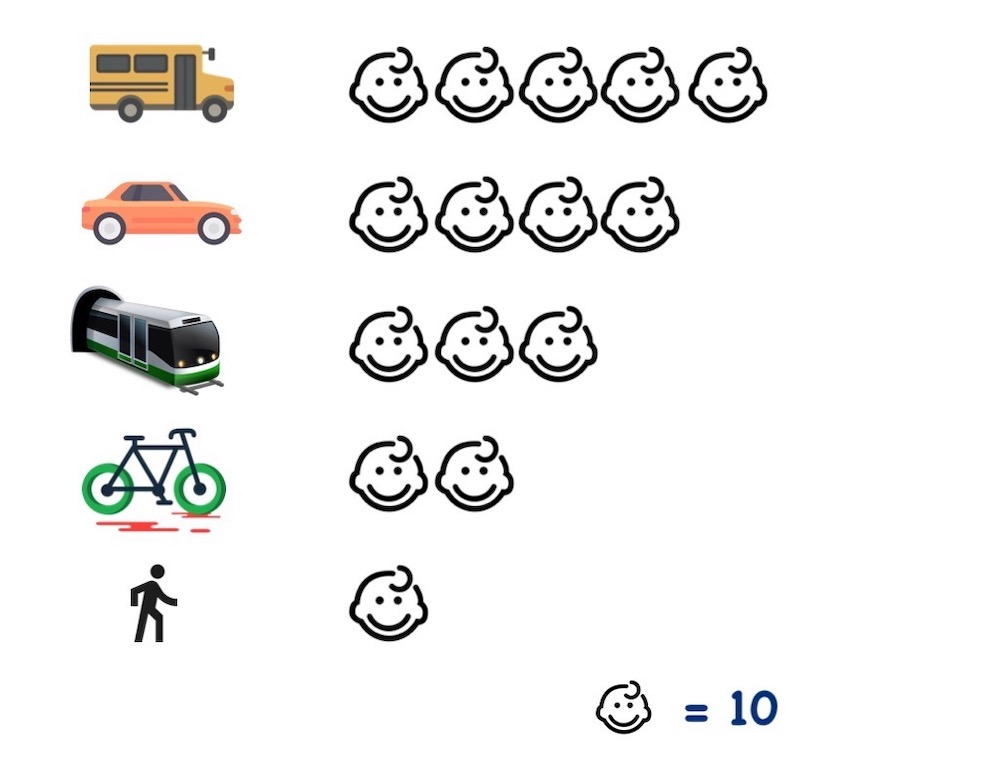 kids school transport pictograph
