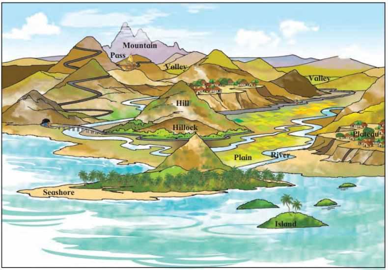 Various landforms