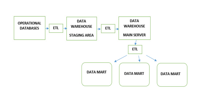 data warehouse architecture diagram with explanation renault master 2016 wiring and pdf file