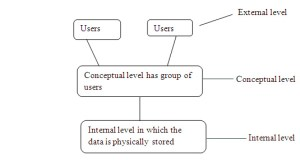 Database Architecture in DBMS with Diagram