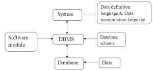 Database Architecture in DBMS with Diagram