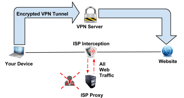 How to Bypass Transparent Proxies Using VPN