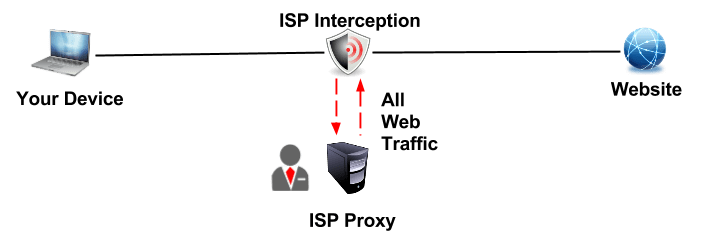 How to Check for Transparent Proxy Interception - What Is My IP