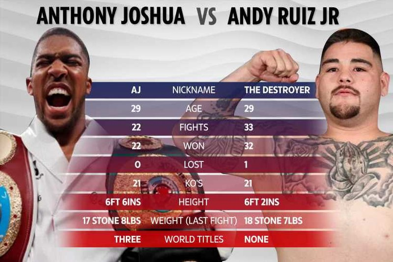 Stream Joshua vs Ruiz Anywhere with VPN