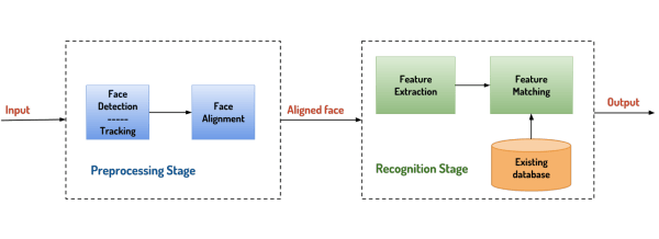 Facial Recognition - How Does It Work