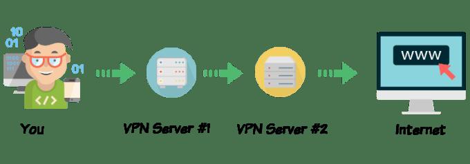 Double VPN Process