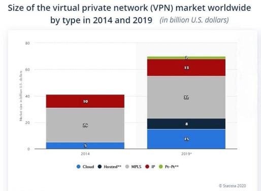 VPN_Services_Market_Size